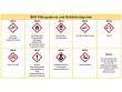 1: GHS Piktogramme und Gefahrkategorien